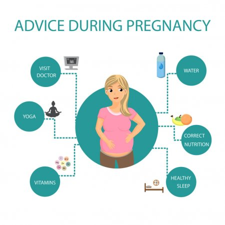 Pregnancy diet Advices for pregnancy | Pregnancy Healthy Advices, Tips Vector Poster. Future Mom Expecting for Baby Cartoon Character. Pregnant Woman Choosing Correct Nutrition and Healthy Sleep. Prenatal Healthcare Flat Illustration